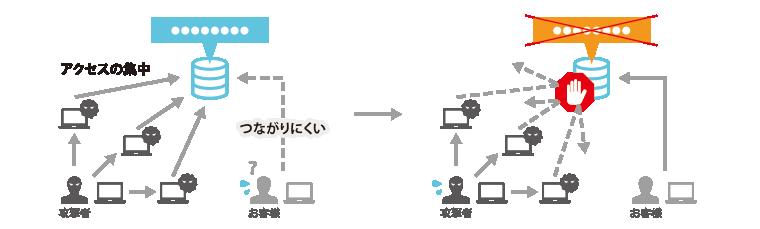 DoS攻撃、DDoS攻撃の防止
