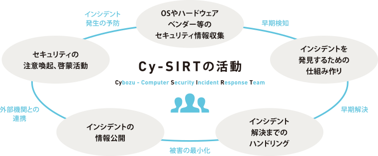 Cy-SIRT(Cybozu - Computer Security Incident Response Team)の活動